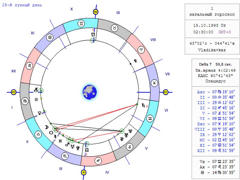 Управитель козерога - сатурн расположен
