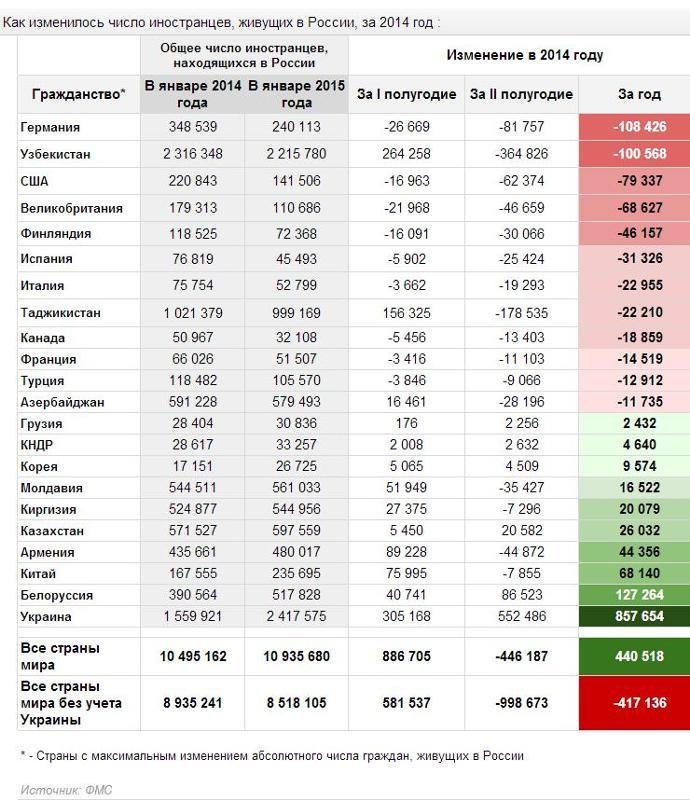 Сколько гражданин украины может находиться в россии 2018