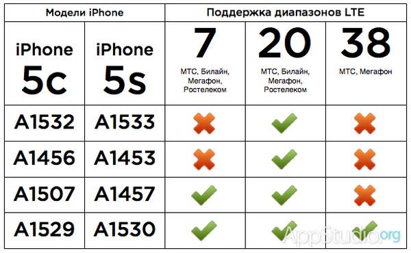Почему на айфон 5s не работает lte