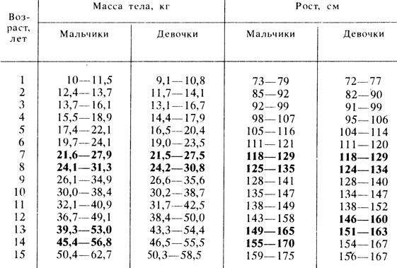 норма веса и роста у мальчиков в таблице