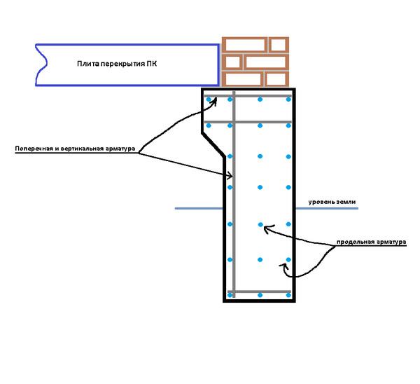 Ответы@Mail.Ru: Можно ли сделать такой выступ на фундаменте (стенах цокольного этажа) для опирания плит перекрытия ПК? Картинка