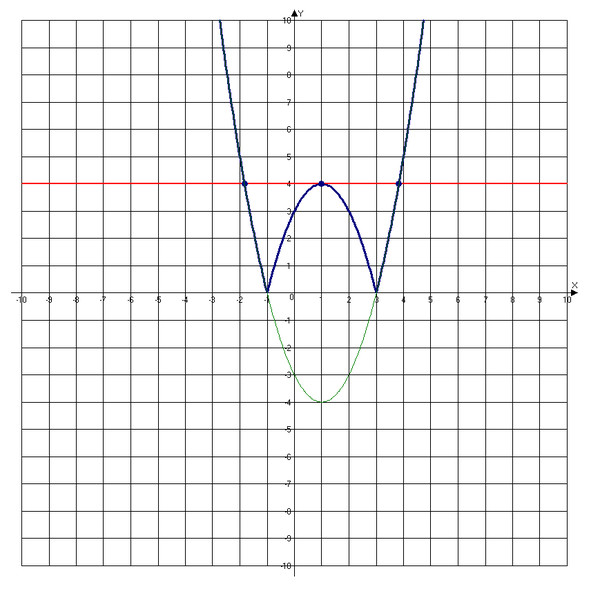 @Mail.Ru: Постройте график функции y=l X^2-2X-3 ...: otvet.mail.ru/question/86727144