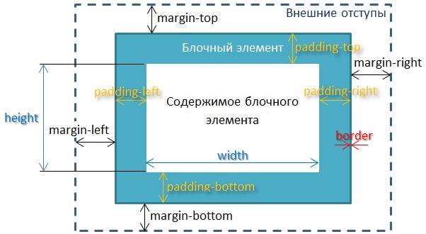 Как сделать отступ от картинки html