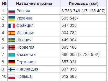 Найбільші 404вропейські держави the largest european countries ukraine, france, spain, germany, poland, italy, great britain,square, population, population density