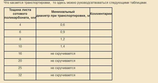 Поликарбонат толщина 10мм (6м*2,1м оранжевый)