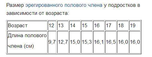 размер члена 15 см Котельнич