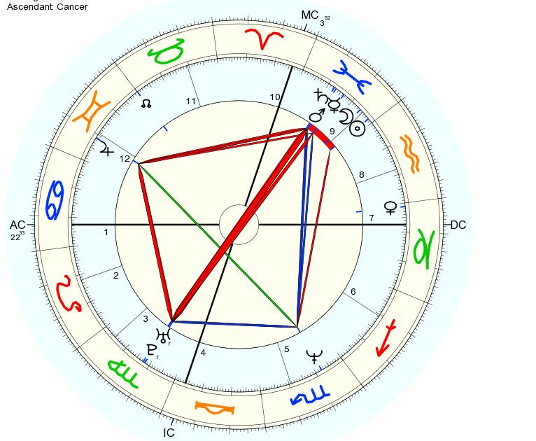 Рассчитать свой асцендент вы можете на этом сайте с помощью астрологической программы онлайн.