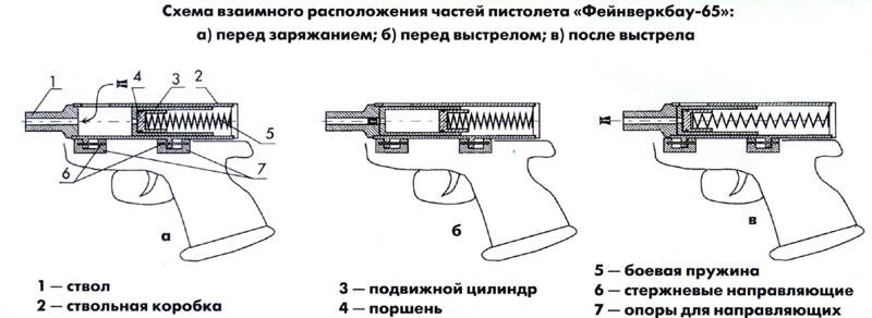 Как сделать пневматическое ружье в домашних условиях