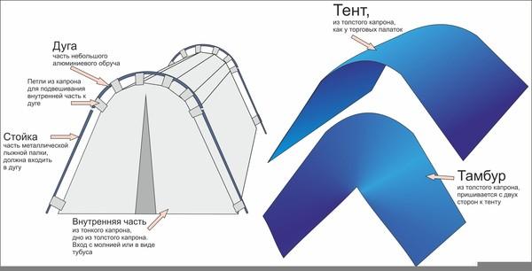 Изготовление палатки своими руками