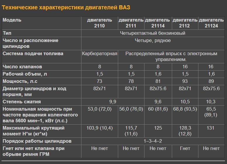 Увеличение мощности ваз 2110