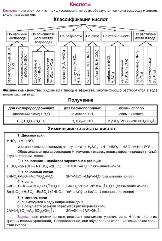 классификация кислот таблица 8 класс