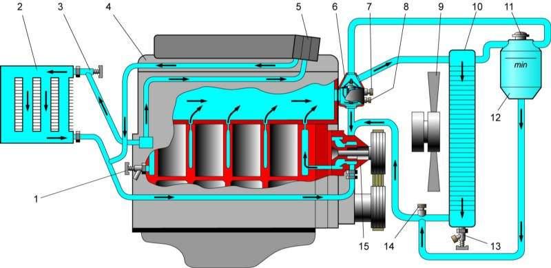 Система охлаждения газель схема