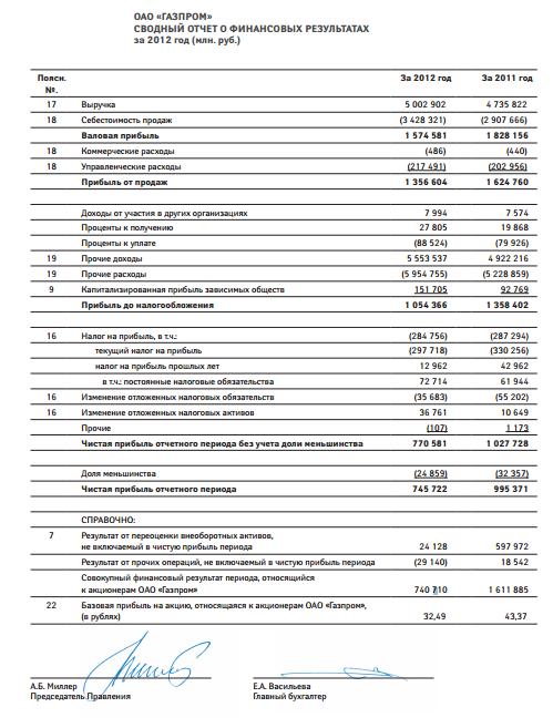 итоге где в отчетности операционные расходы Штольц Катарина