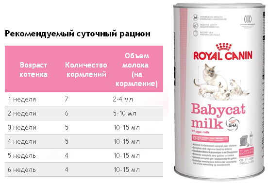 Beaphar Молоко Для Котят Инструкция