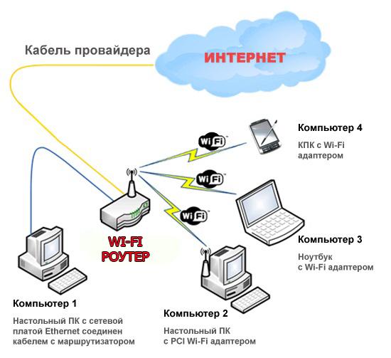 Как сделать wi fi дома на компьютере - Zdravie-info.ru