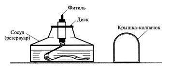 Как выглядит спиртовка в химии рисунок