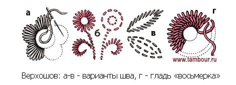 Владимирское шитье техника