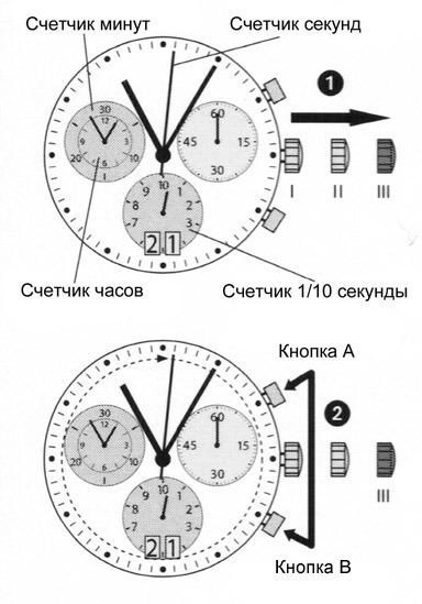 люстра куда хронография на часах что это такое Расписание движения
