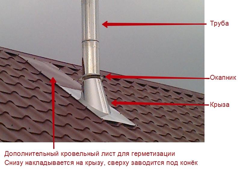 Установка дымохода через крышу своими руками