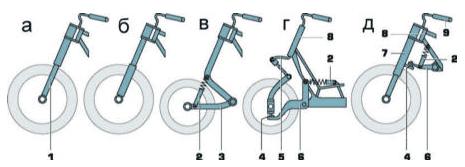 Как сделать амортизатор для велосипеда своими руками