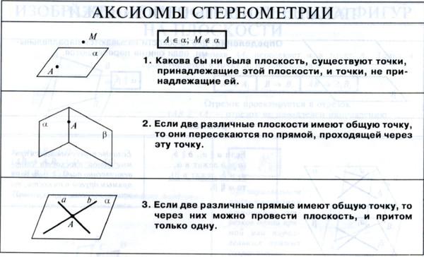 Первый урок по теме aксиомы стереометрии