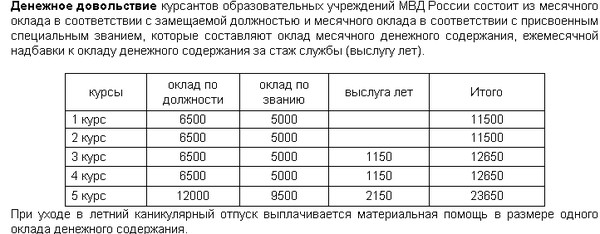 Повышение Зарплаты Вольнонаемным Сотрудникам Фсин 2014 Сегодня