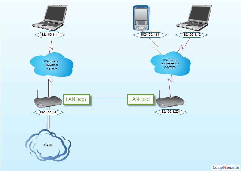 Как сделать сеть два роутера 927