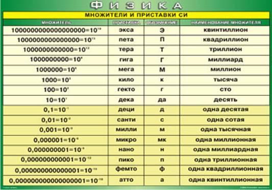 Комплект наглядных пособий таблицы общего назначения по физике