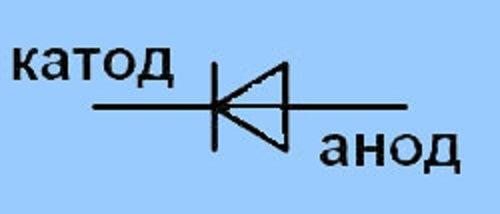 Anode vs cathode