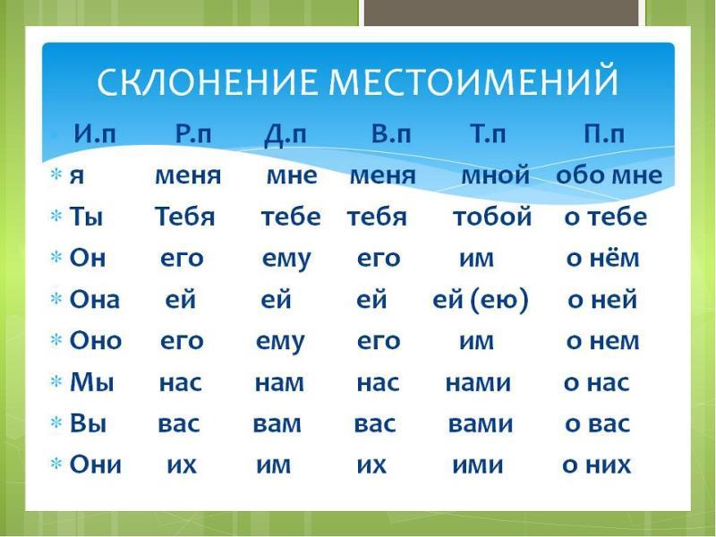 Конспект урока русского языка в 8 классе