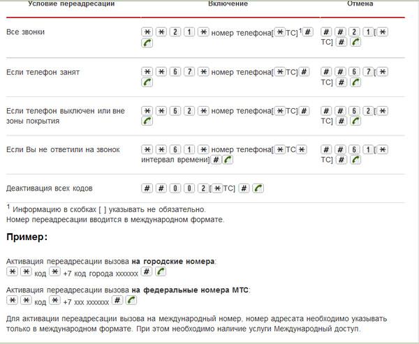 Как сделать переадресацию вызова с мтс на теле2