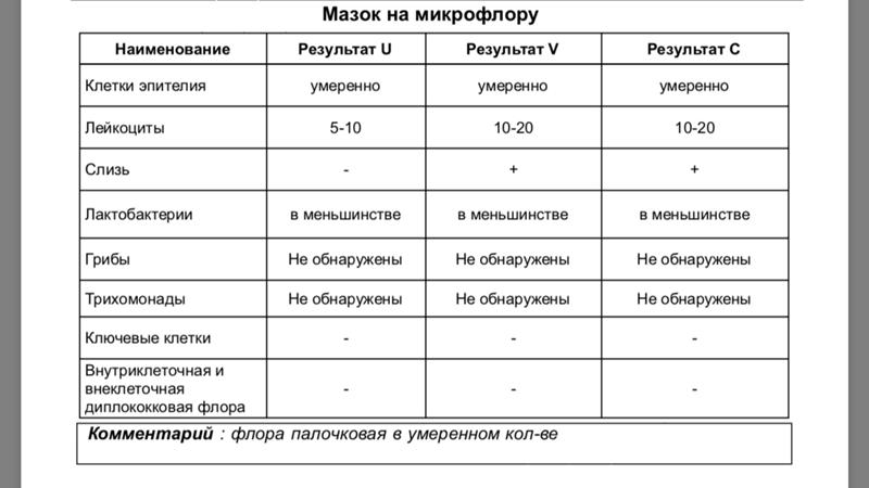Лейкоциты в мазке у беременной 40-60 137
