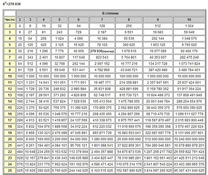 Онлайн калькулятор корень и степень