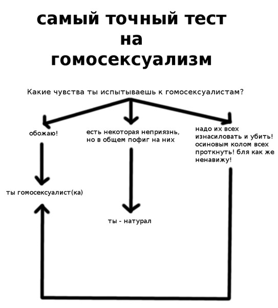 testi-opredelit-svoyu-seksualnuyu-orientatsiyu