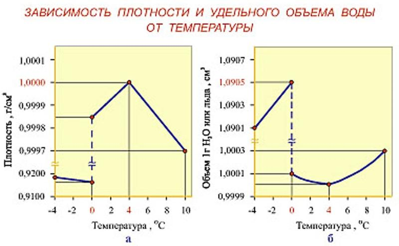 тяжких нот, объясните почему сухой лед при обычной температуре испаряется почему работает ваш