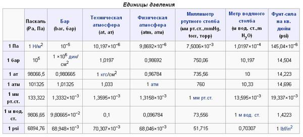 Из нее можно почерпнуть, например, что 100 кпа равняется 1,0197 бара