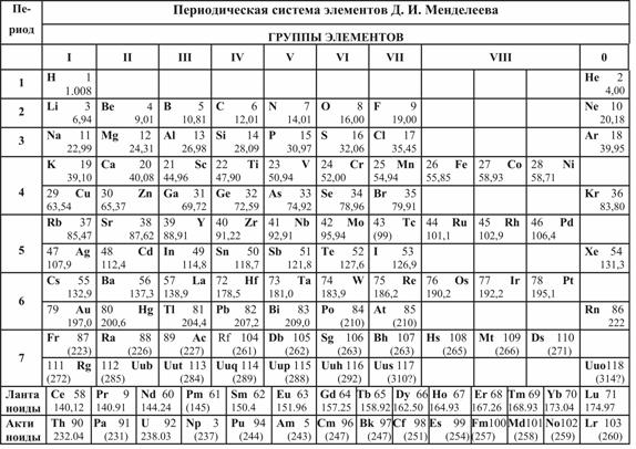 Картинки: таблица менделеева в хорошем качестве для печати картинки (картинки) во владивостоке