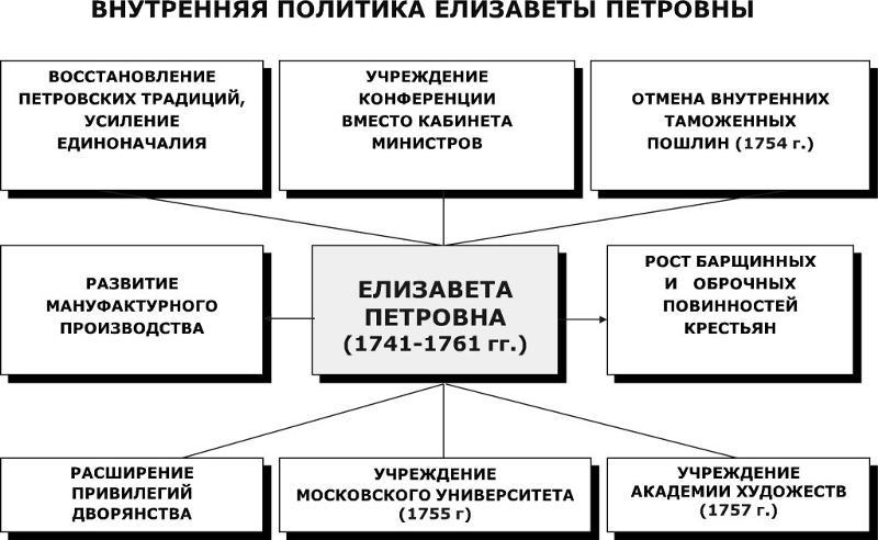 елизавета петровна реформы кратко таблица
