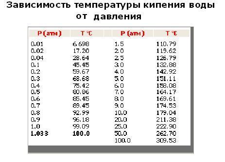 Плотность воздуха таблица по давлению и температуре