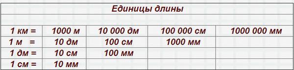 Как перевести миллиметры
