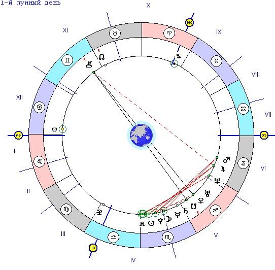Аспекты сексуальности в гороскопе