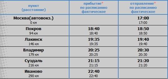 Транспорт города Иваново