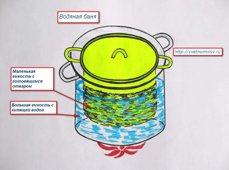 Что такое водяная баня в домашних условиях