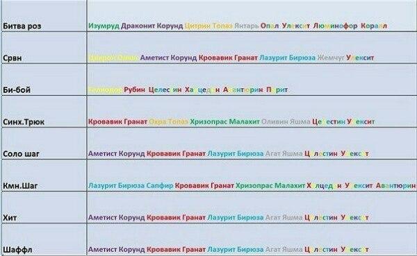Ответы@Mail.Ru: Как выбить камни 5 уровня в игре Пара Па Город Танцев!