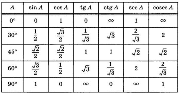 Sin 2x + cos 2x = 1 sin 2x + cos 2x = 1, разделим обе части уравнения на 2, 1/ 2 sin 2x + 1/ 2 cos 2x = 1/ 2 , cos