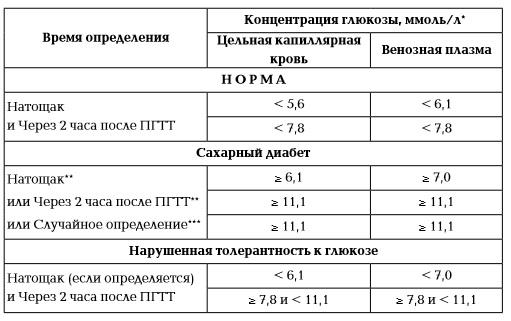 Допустимый уровень сахара в крови у беременных 11