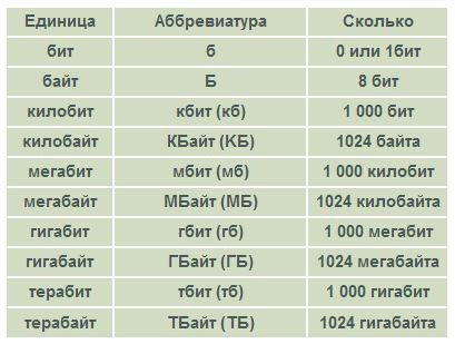 Единицы измерения информации что больше кб или мб
