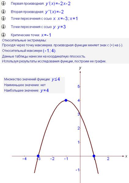 график функции у 2х:
