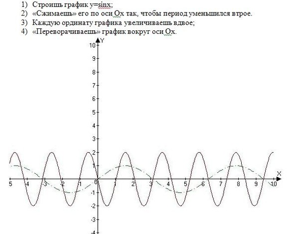 график y: