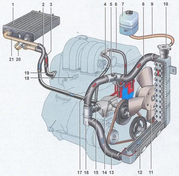 Ваз 2107 система охлаждения двигателя